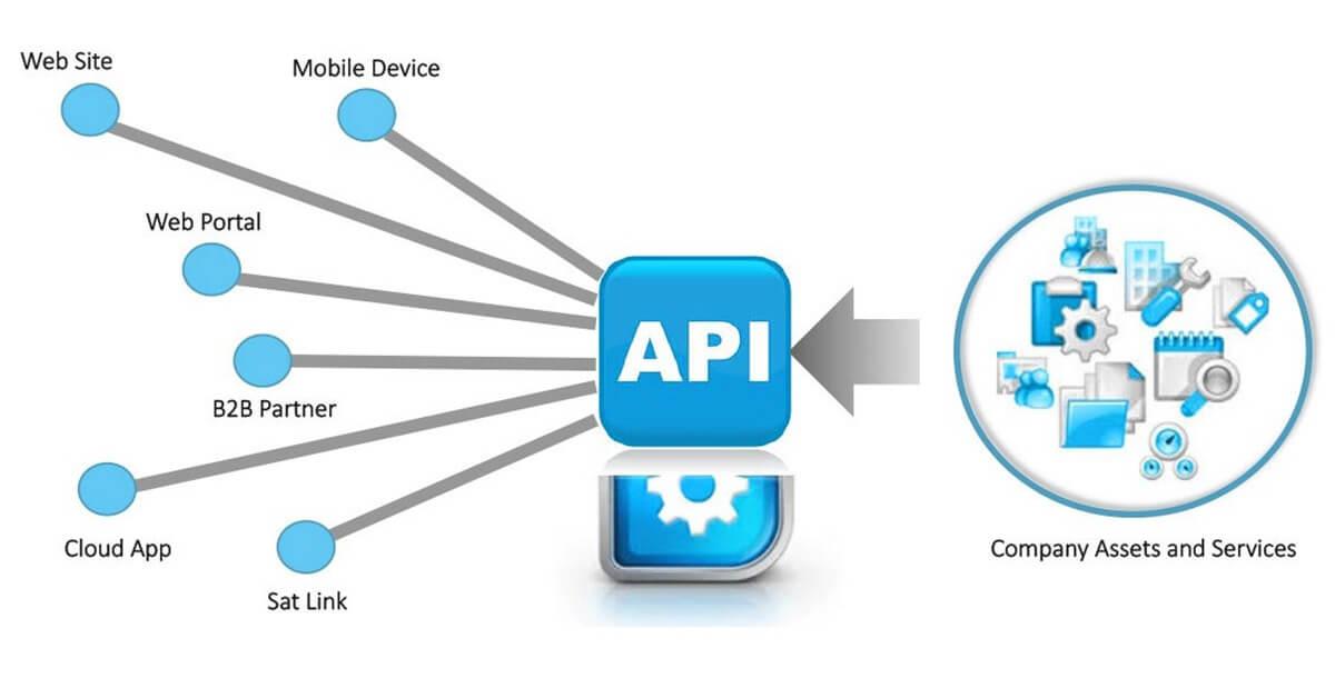 APIs Integration
